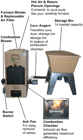 Large A-Maiz-Ing Heat Furnace Diagram