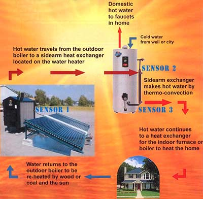 Sunburst Sales - Solar Hot Water Heating & Photovoltaic Panels PV ...