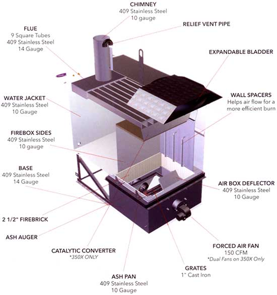 X Series Wood Furnace Features